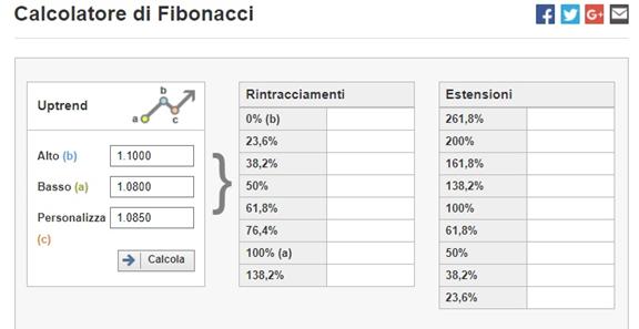 Calendario Economico Investing Italiano.Come Si Usa Il Calcolatore Di Fibonacci Assistenza